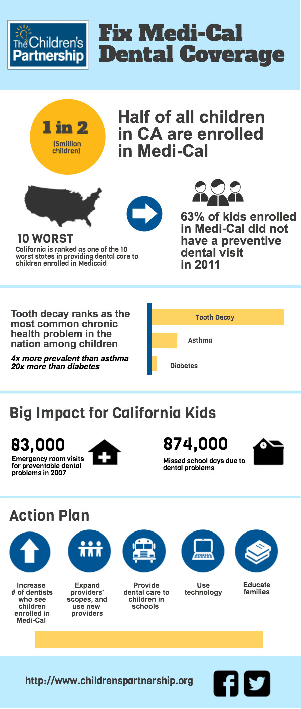 Fix Medi-Cal Dental Coverage Infographic_March 2015